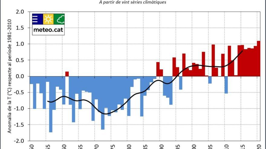 El 2020 ha estat l'any més càlid des del 1950 a Catalunya