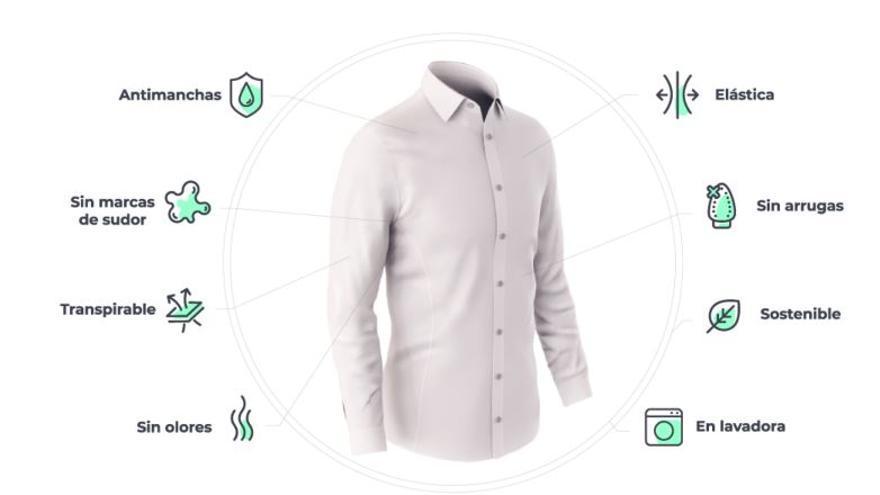 La ropa inteligente que también repele la covid