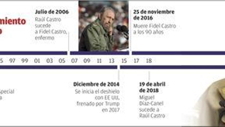 Díaz-Canel toma el relevo de los Castro