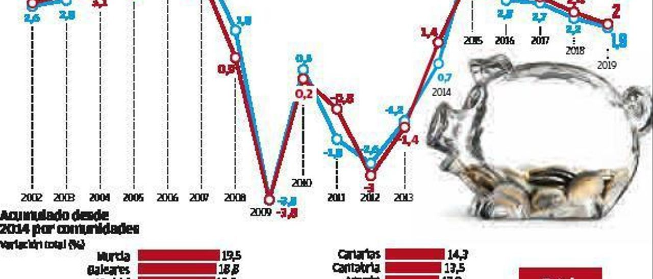 Galicia se aleja de las locomotoras del crecimiento de la economía del país