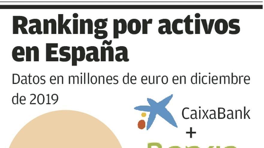 Revolución en el sector financiero nacional sin vuelco en el mercado bancario asturiano