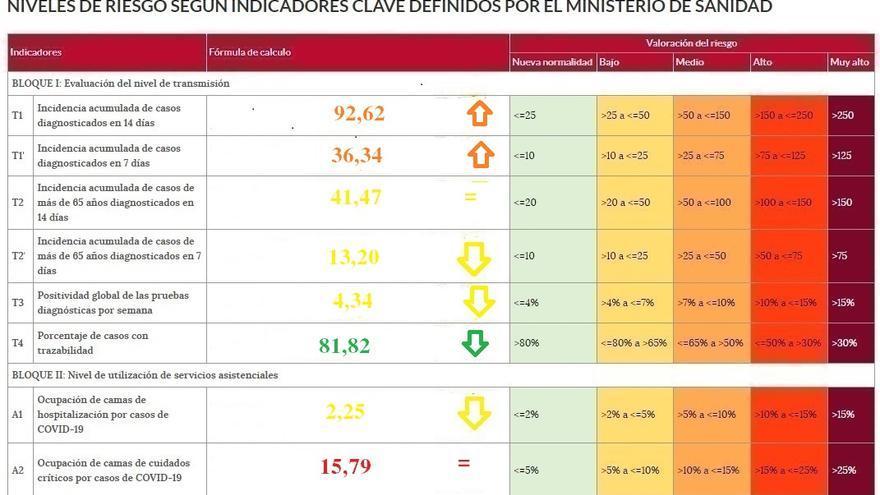 La presión hospitalaria, a la baja en Zamora, con 8 pacientes de coronavirus en planta y tres en la UCI