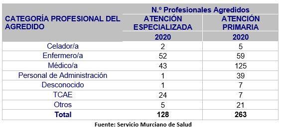 CATEGORÍA PROFESIONAL DEL AGREDIDO EN 2020