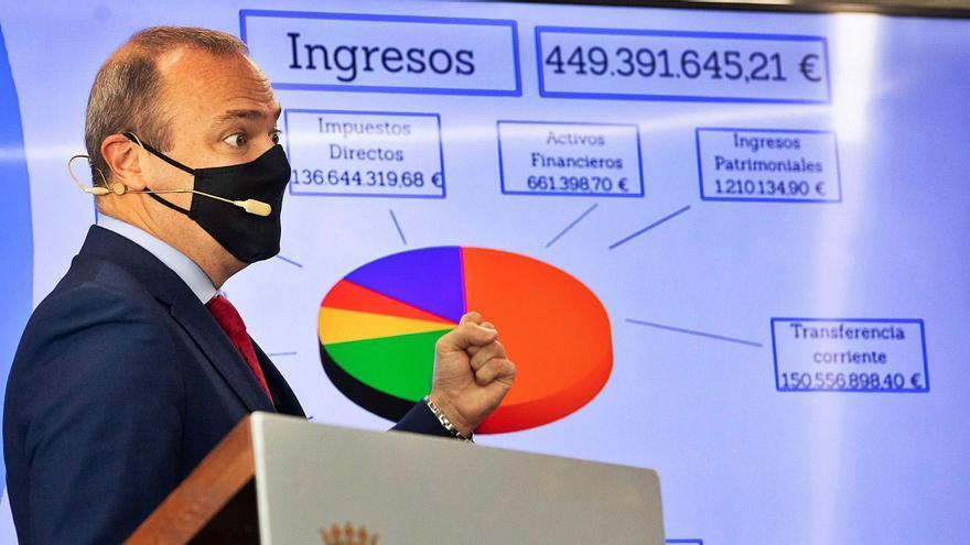 450 millones para paliar los efectos del Covid e impulsar la actividad económica