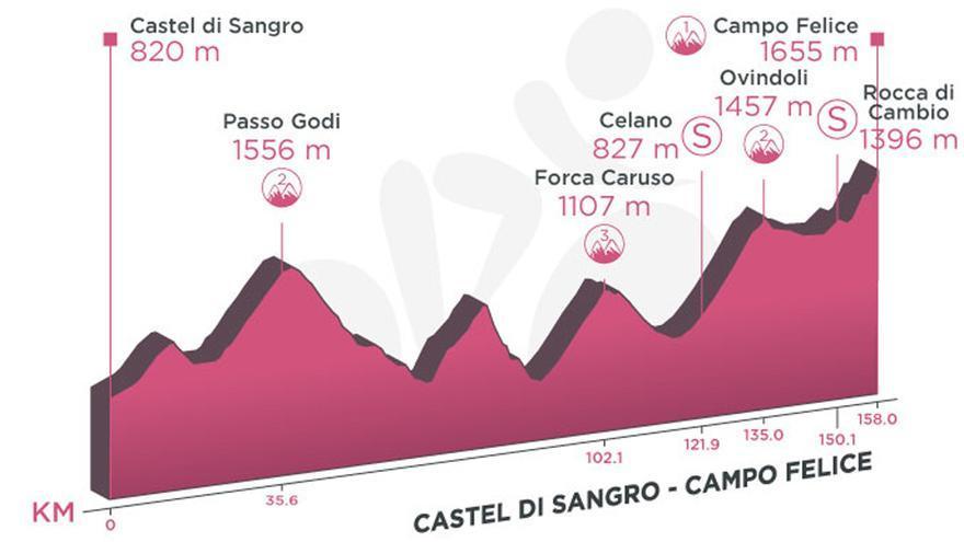 Perfil de la etapa de hoy del Giro de Italia 2021: Castel di Sangro - Campo Felice
