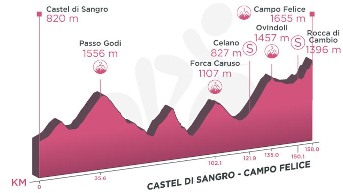 Perfil de la etapa 9 del Giro de Italia.