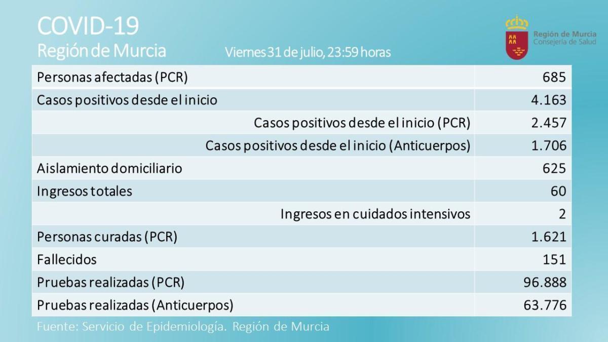 48 nuevos nuevos casos en la Región, con 6 hospitalizados más