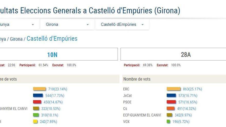 A Castelló i a Roses guanya ERC i VOX aconsegueix superar el 10% dels vots