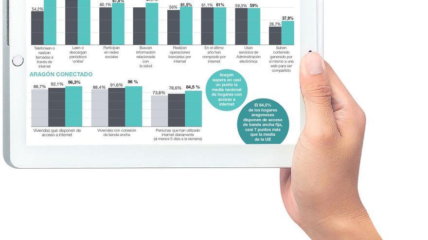 El 78% de los aragoneses ya utiliza la videollamada para comunicarse