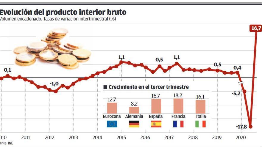 Rebote histórico del PIB español: 16,7%
