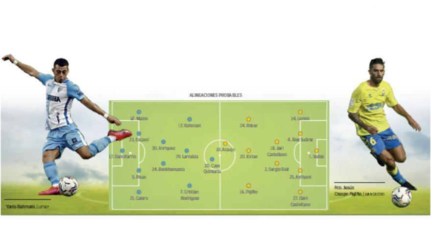 Directo: Málaga CF - UD Las Palmas
