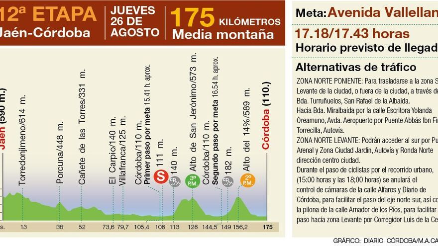 La Vuelta Ciclista a España generará a su paso por Córdoba un impacto de casi un millón de euros