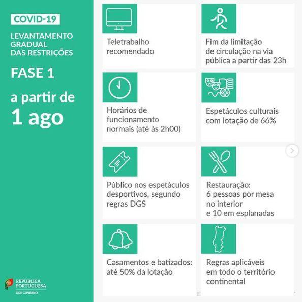 Restricciones en Portugal a partir del 1 de agosto.