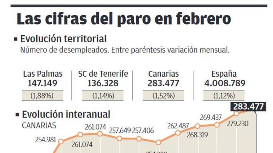 El paro retorna en Canarias a los niveles del peor momento de la anterior crisis