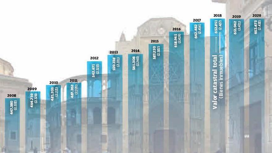 El patrimonio inmobiliario de la Iglesia se reduce por primera vez en 14 años