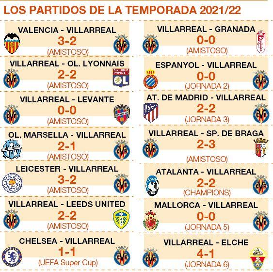 Los resultados de todos los partidos del Villarreal en el presente ejercicio 2021/22.