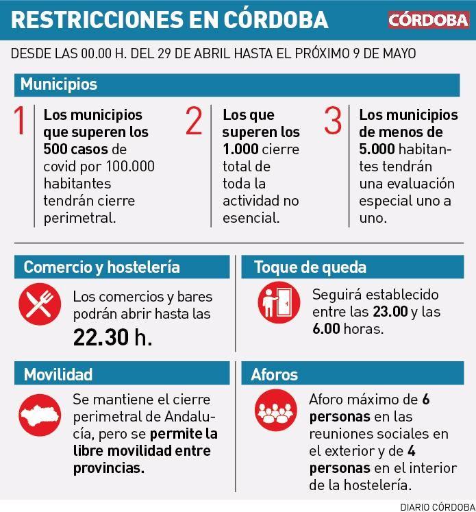 Restricciones por coronavirus en Córdoba.