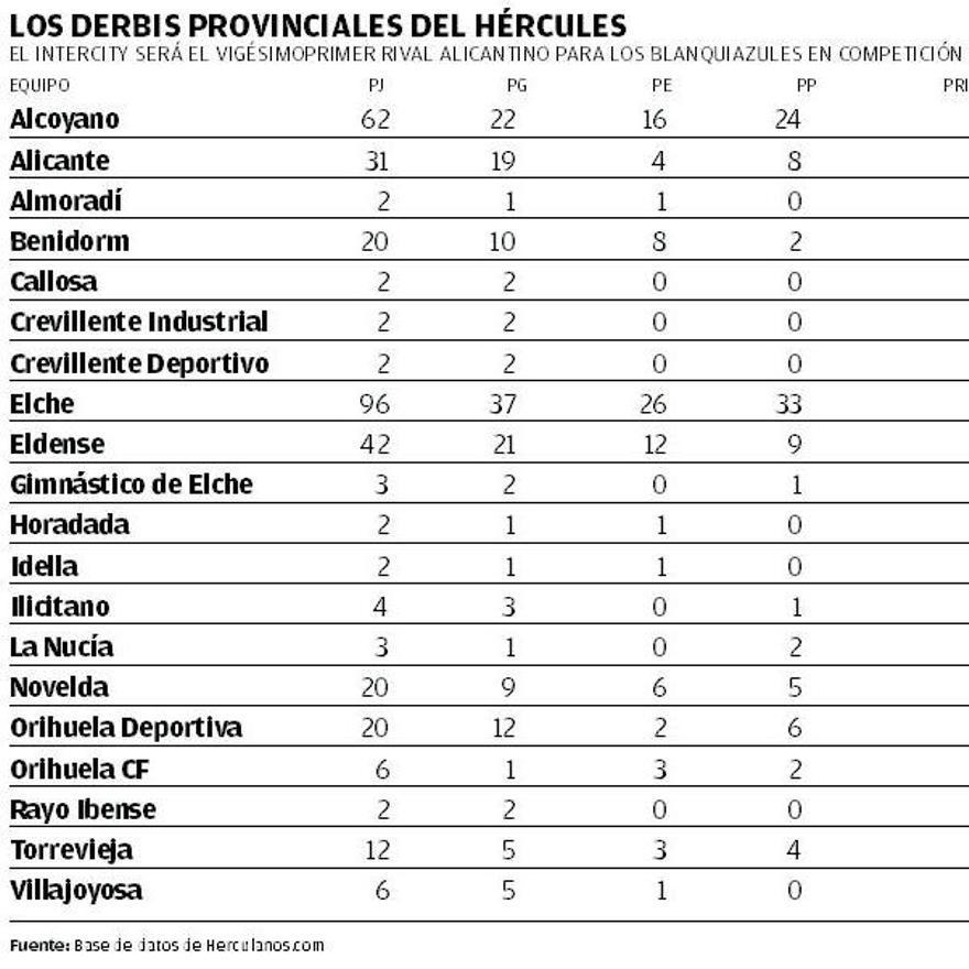 Los derbis provinciales del Hércules