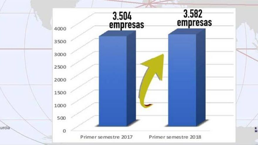 230 millones de balanza comercial positiva en el primer semestre