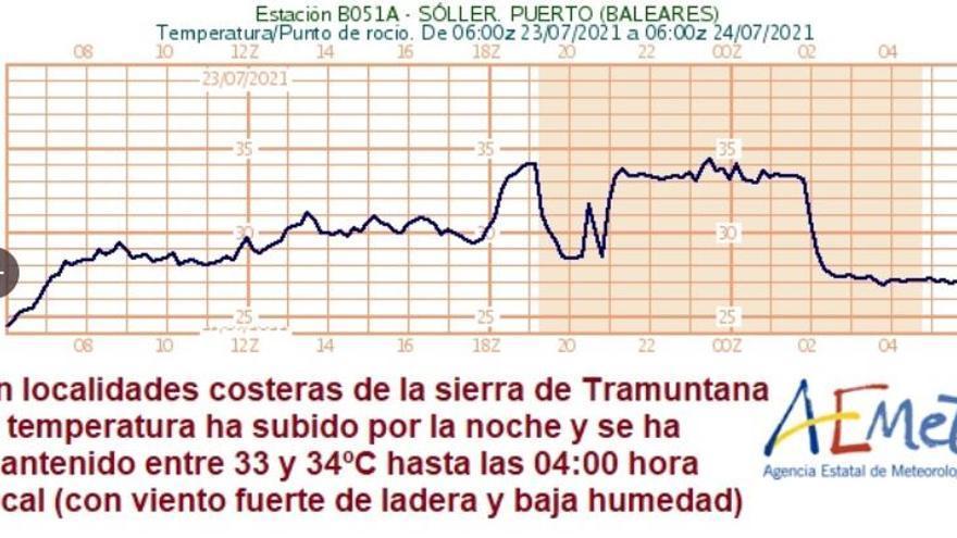 Hitzenacht auf Mallorca: 34 Grad nachts um 2 Uhr