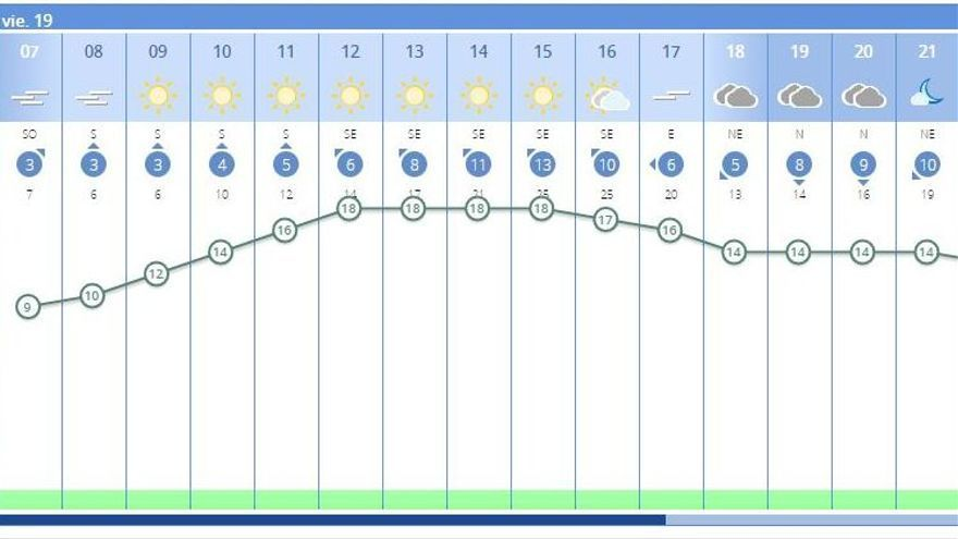 El tiempo en València hoy anuncia más niebla y muchas nubes por la tarde, según el pronóstico de la Aemet.