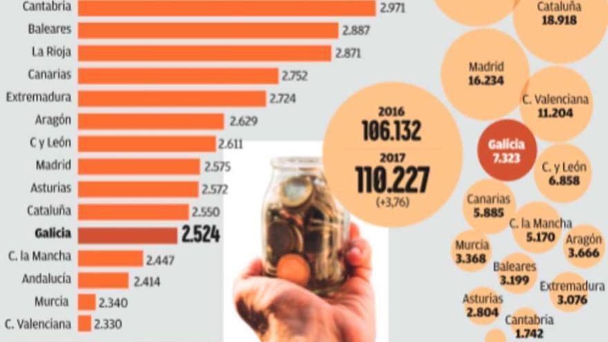 Galicia cae del puesto 9 al 11 en financiación autonómica: 2.524 euros por habitante