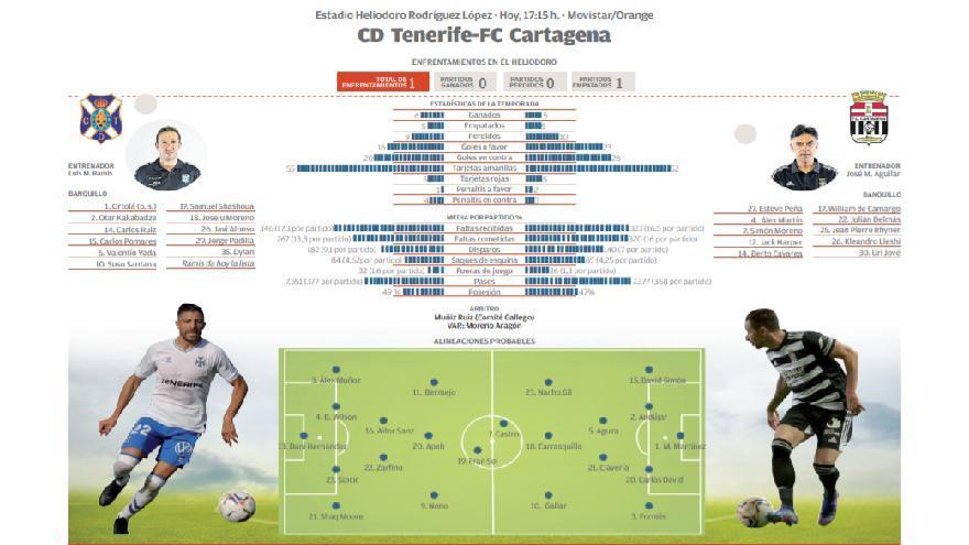 Así te contamos el CD Tenerife - FC Cartagena