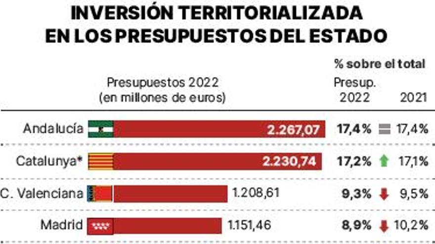 Cataluña sube, Madrid baja y las Islas siguen al final de la tabla