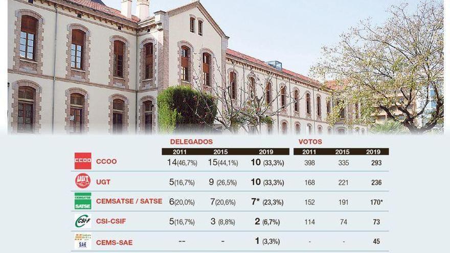 Palacios (CCOO) sufre una derrota histórica en el Hospital Provincial de Castellón