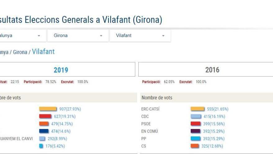 A Vilafant republicans i socialistes guanyen amb Ciutadans en tercer lloc