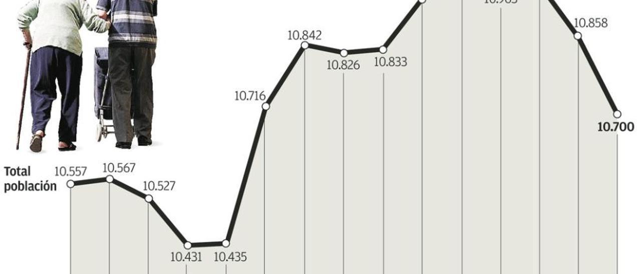 El concejo cerró 2014 con 10.700 vecinos, la cifra más baja de la última década