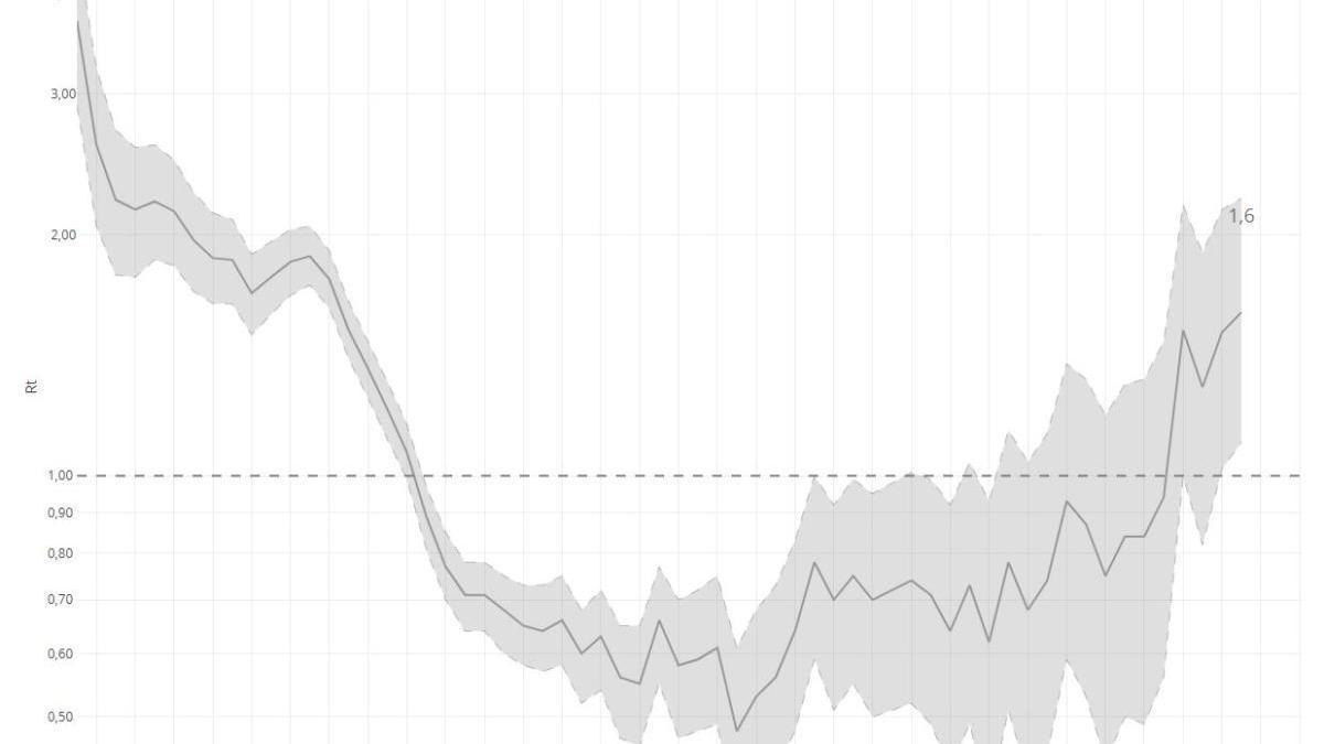 Tabla del índice reproductivo básico instantáneo del Instituto Carlos III.