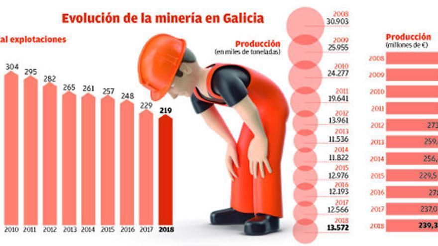 La anterior crisis fuerza al cierre de casi la mitad de las explotaciones mineras gallegas