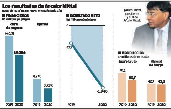 Arcelor constata una mejora en Asturias, pero avisa de que la acería de Gijón bordea el cierre