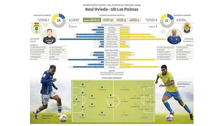 Directo: Real Oviedo - UD Las Palmas
