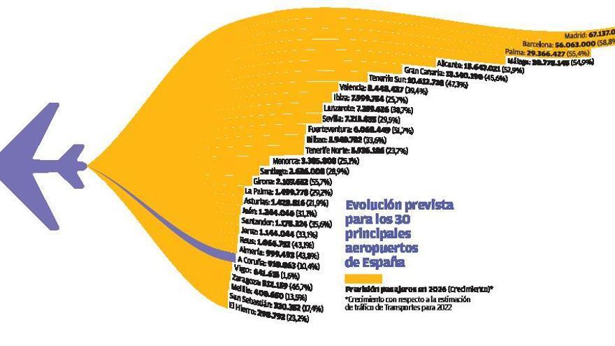 Aena prevé que Alvedro pierda pasajeros nacionales e internacionales hasta 2026