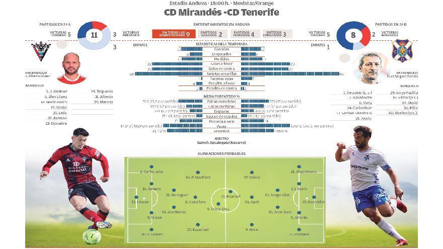 Directo: CD Mirandés - CD Tenerife