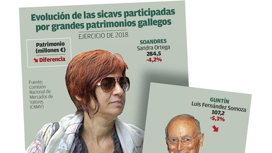 Las turbulencias en los mercados vapulean las sicavs gallegas