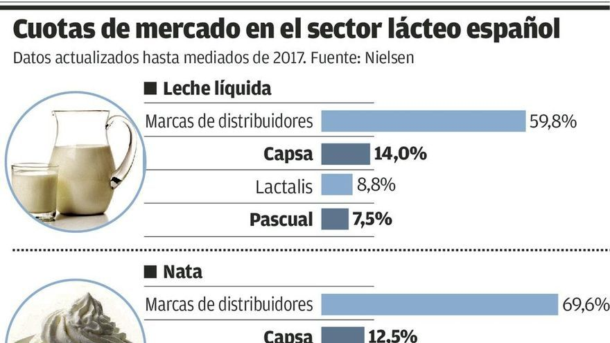 Pascual se rearma para disputar el liderazgo nacional a Central Lechera Asturiana