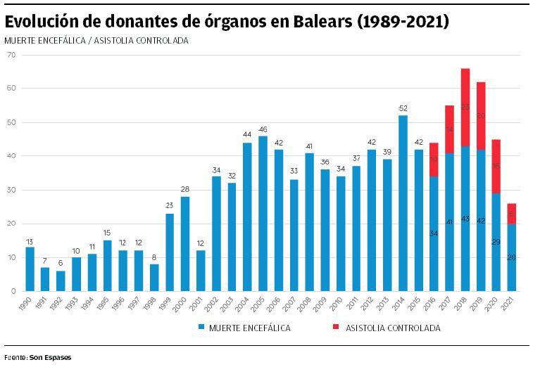 Evolución de donantes de órganos en Baleares (1989-2021)