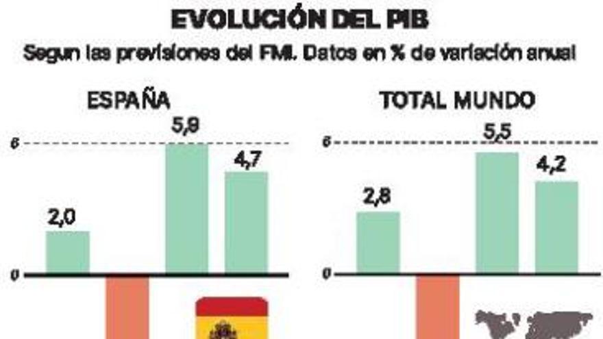 El FMI rebaja la recuperación  económica española  pero la sitúa en cabeza