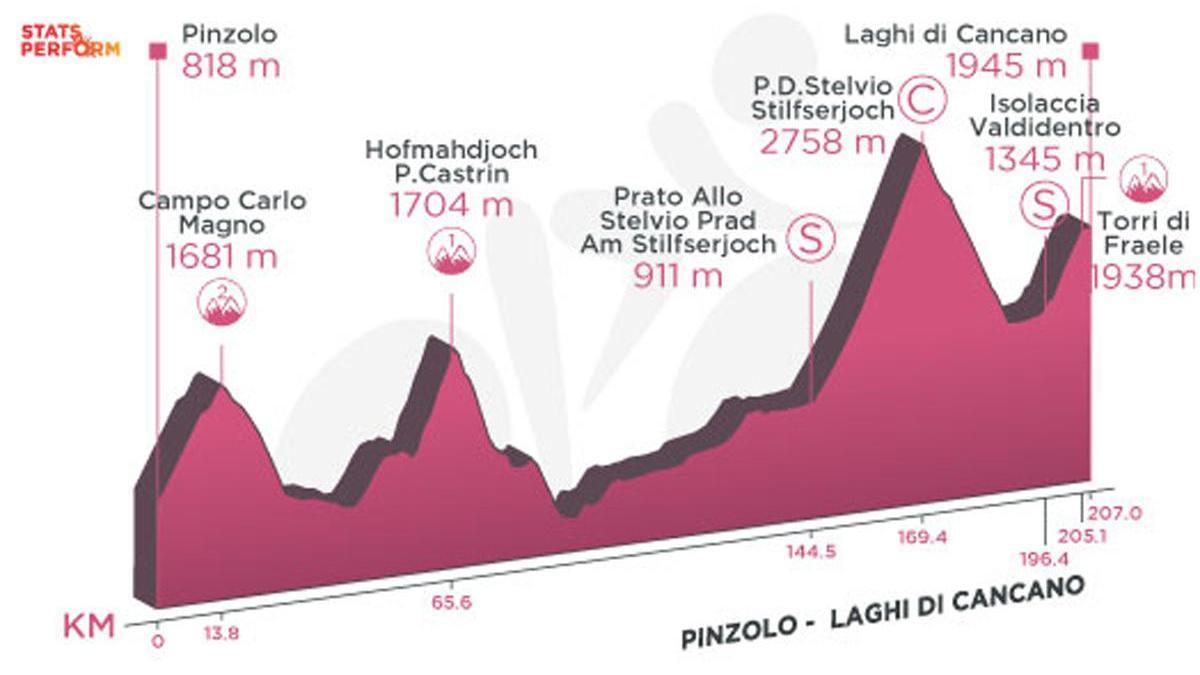 Perfil de la etapa de hoy del Giro de Italia: Base Aerea Rivolto - Piancavallo.
