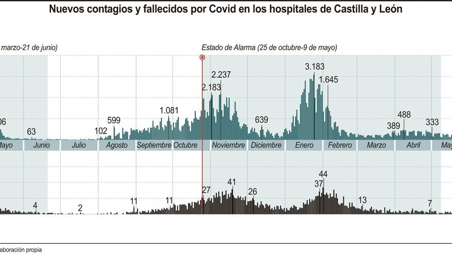 Castilla y León reduce a la mitad los nuevos casos de coronavirus