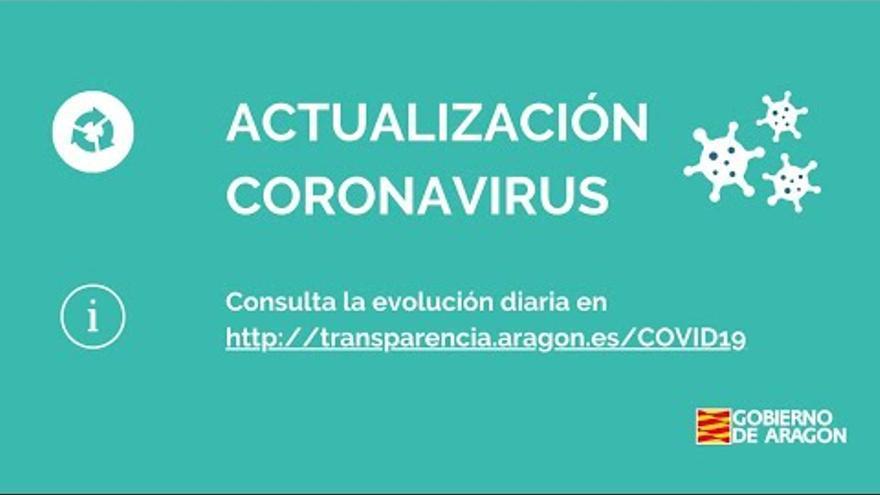 Las provincias de Zaragoza y Huesca, en nivel 3, salvo zonas confinadas, y Teruel, en alerta 2