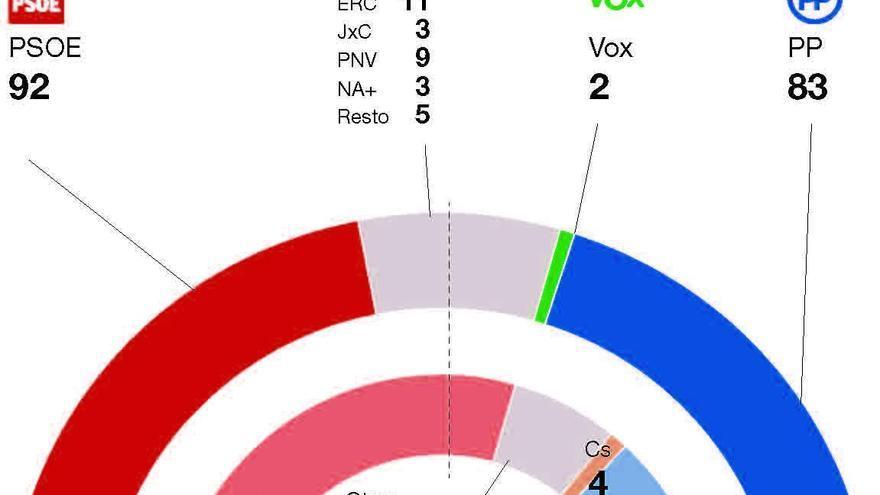 PSOE y PP se reparten el Senado y la llave del 155