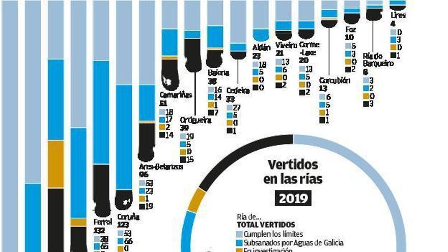 Las rías gallegas soportan casi 1.600 vertidos en un año, un 21% más que hace un lustro