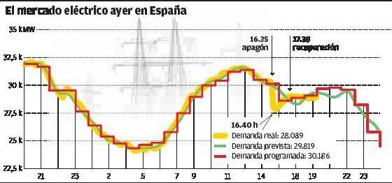 El gran apagón eléctrico en España obligó a Arcelor a parar su producción en Asturias