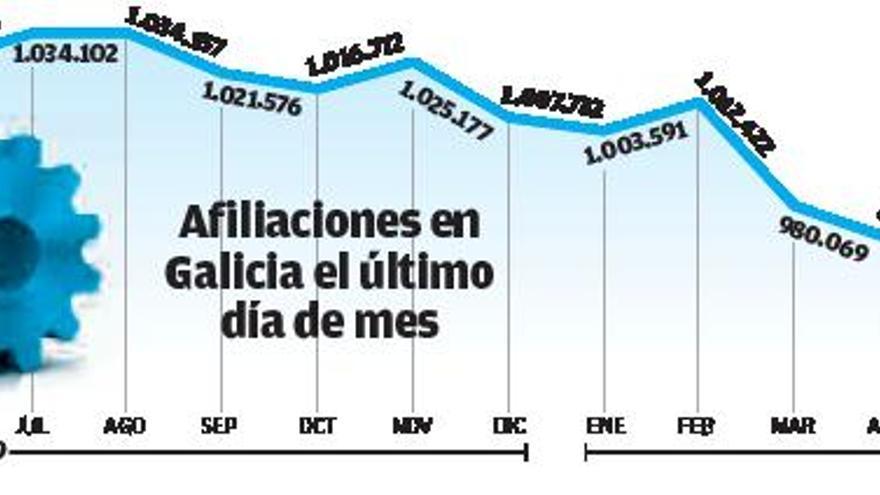 El paro sube en Galicia cinco veces más que la media en un mes marcado por las restricciones