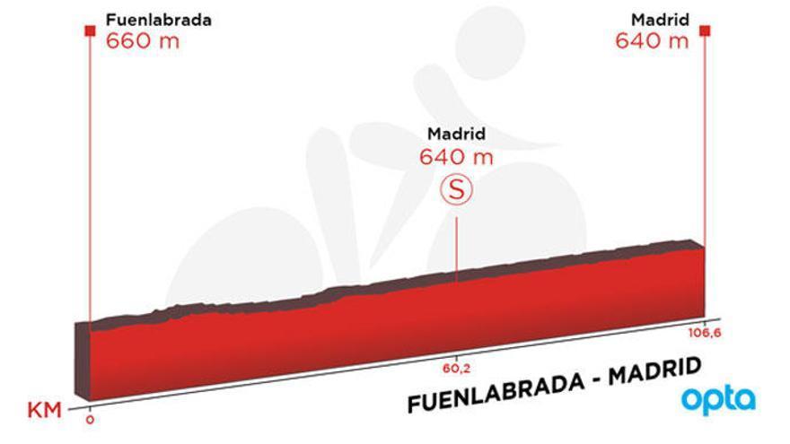 Recorrido y perfil de la etapa de hoy de la Vuelta:  Fuenlabrada - Madrid