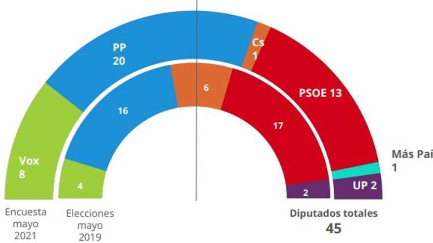 El efecto Ayuso aúpa al PP en la Región de Murcia, pero aún necesita a Vox